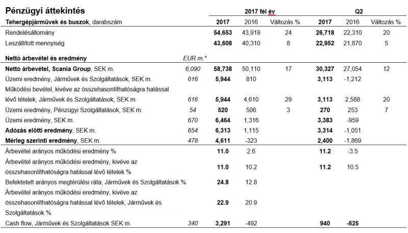 A Scania nettó értékesítési árbevétele rekordszintet ért el